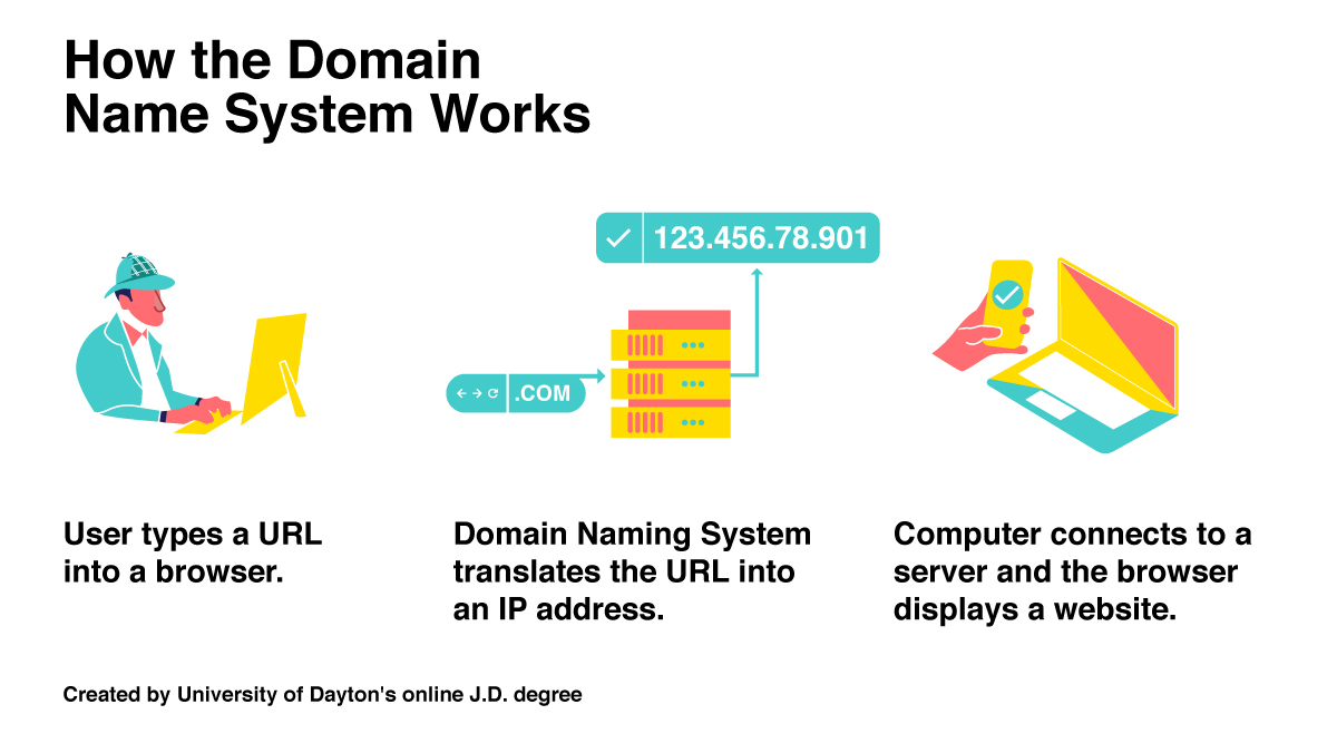 How the Domain Name System Works