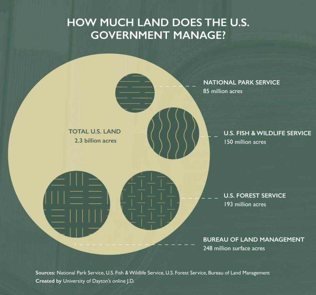 A circle graph representing the amount of U.S. public land managed by different U.S. government agencies.